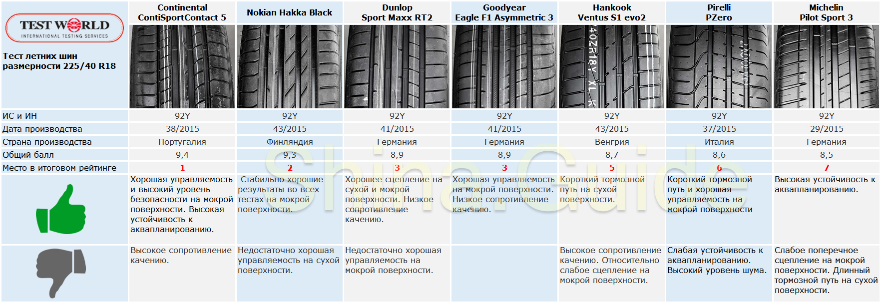 Тест Test World летних шин 225/40 R18 (2016)